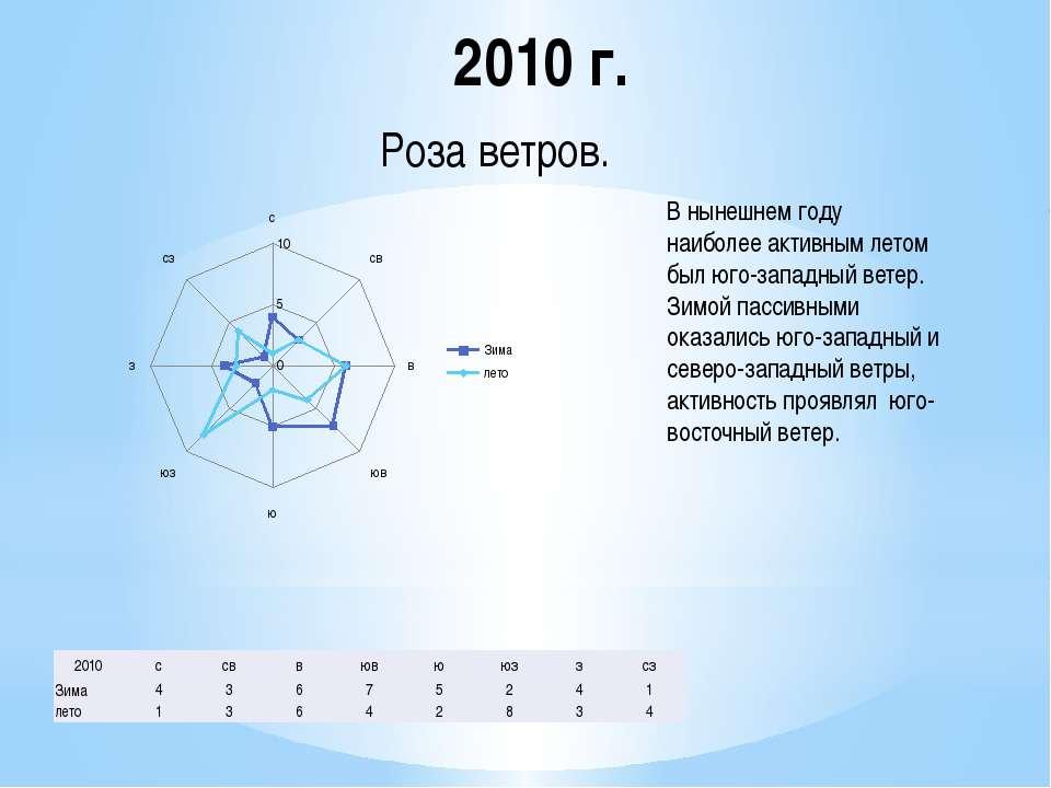 2010 г. Роза ветров. В нынешнем году наиболее активным летом был юго-западный...