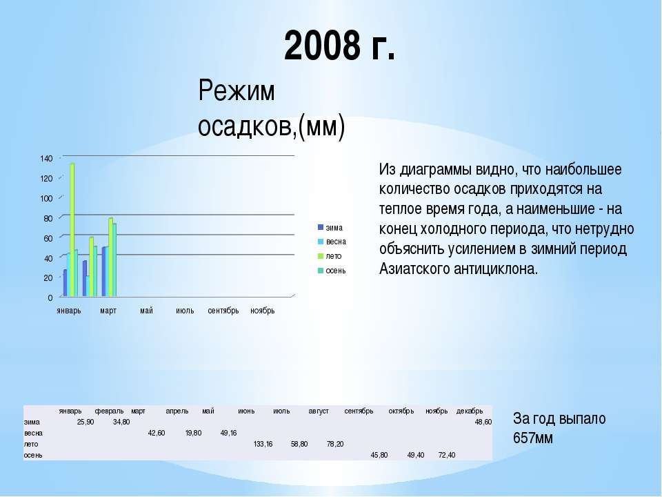 2008 г. Из диаграммы видно, что наибольшее количество осадков приходятся на т...