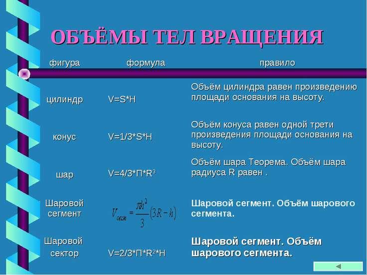 ОБЪЁМЫ ТЕЛ ВРАЩЕНИЯ фигура формула правило цилиндр V=S*H Объём цилиндра равен...