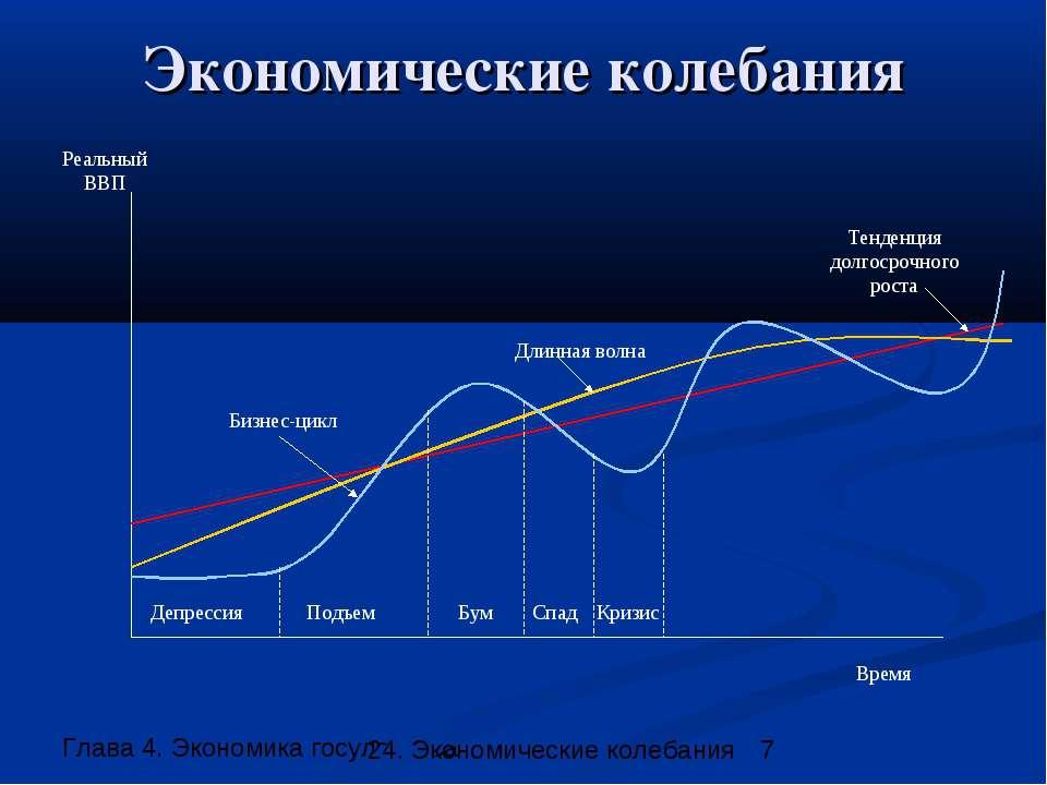 Экономические колебания Время Реальный ВВП Тенденция долгосрочного роста Длин...