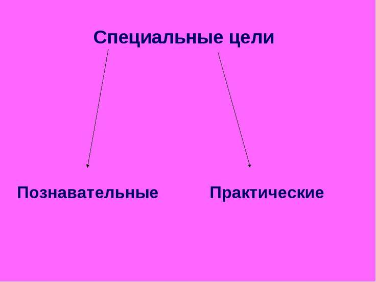 Специальные цели Познавательные Практические