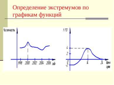 Определение экстремумов по графикам функций