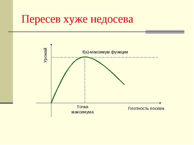 Пересев хуже недосева Точка максимума f(a)-максимум функции Плотность посева ...