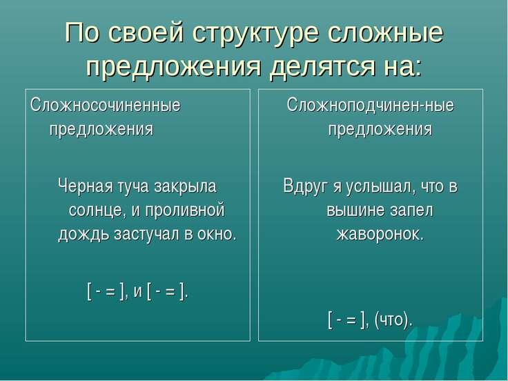 По своей структуре сложные предложения делятся на: Сложносочиненные предложен...