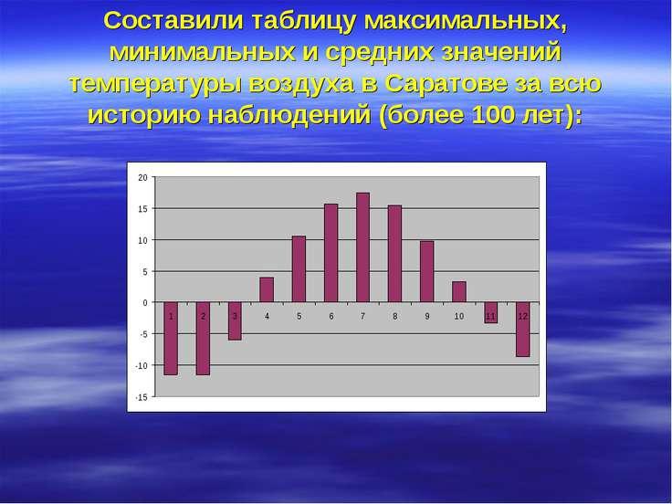 Составили таблицу максимальных, минимальных и средних значений температуры во...