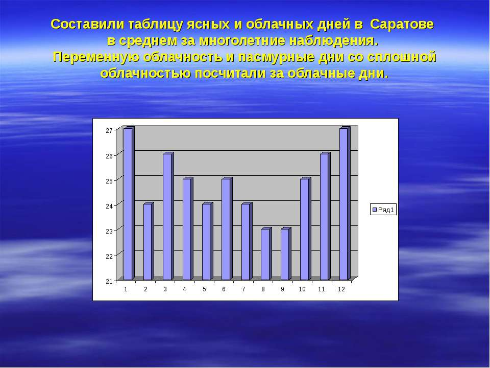 Составили таблицу ясных и облачных дней в Саратове в среднем за многолетние н...