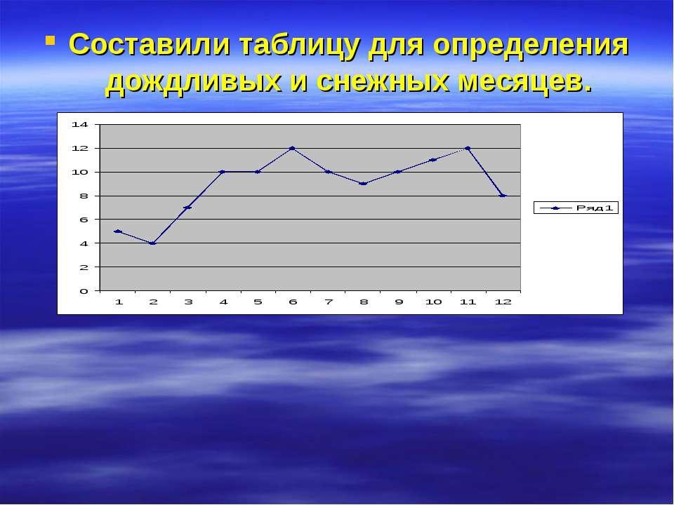 Составили таблицу для определения дождливых и снежных месяцев.