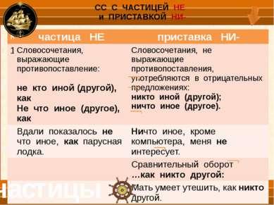 частицы различайте употребление частиц НЕ и НИ- № частица НЕ частица НИ 3 В п...