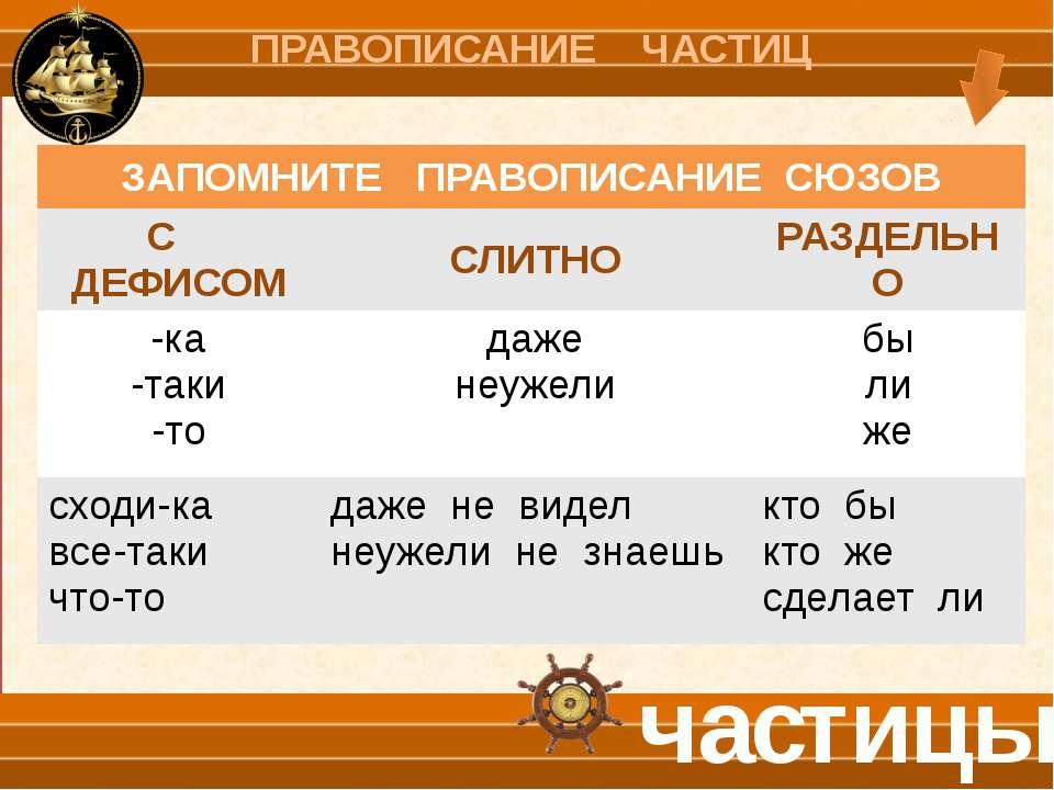 СС С ЧАСТИЦЕЙ НЕ и ПРИСТАВКОЙ НИ- частицы № частица НЕ приставка НИ- 1 Словос...