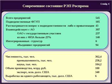 Современное состояние РЭП Роспрома Численность, тыс. чел. 362,4 промышленност...