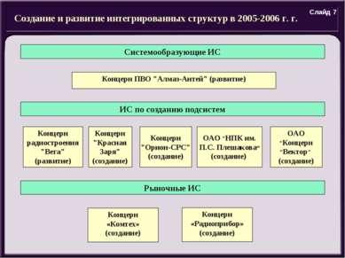 """Создание и развитие интегрированных структур в 2005-2006 г. г. Концерн ПВО """"А..."""