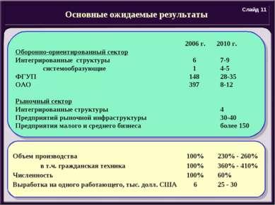 Основные ожидаемые результаты Объем производства 100% 230% - 260% в т.ч. граж...