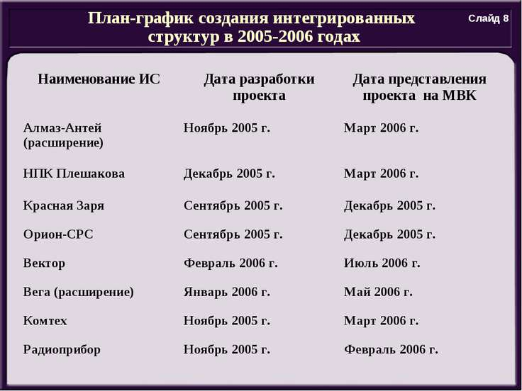 План-график создания интегрированных структур в 2005-2006 годах Слайд 8 Наиме...