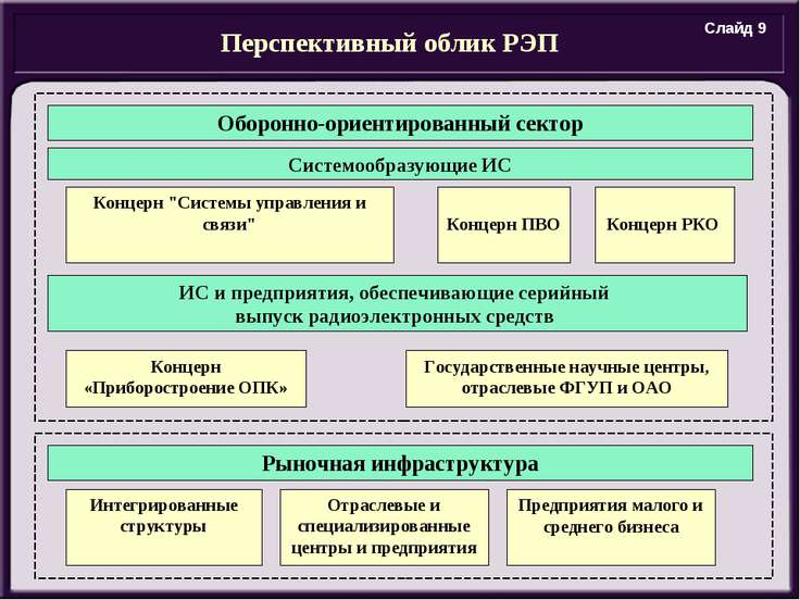Перспективный облик РЭП Оборонно-ориентированный сектор Системообразующие ИС ...