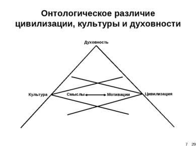 Онтологическое различие цивилизации, культуры и духовности * 29 29