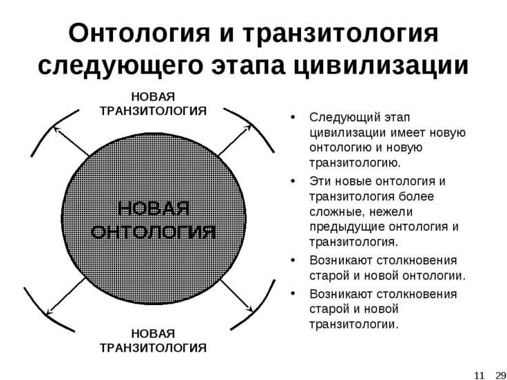 Онтология и транзитология следующего этапа цивилизации НОВАЯ ТРАНЗИТОЛОГИЯ НО...