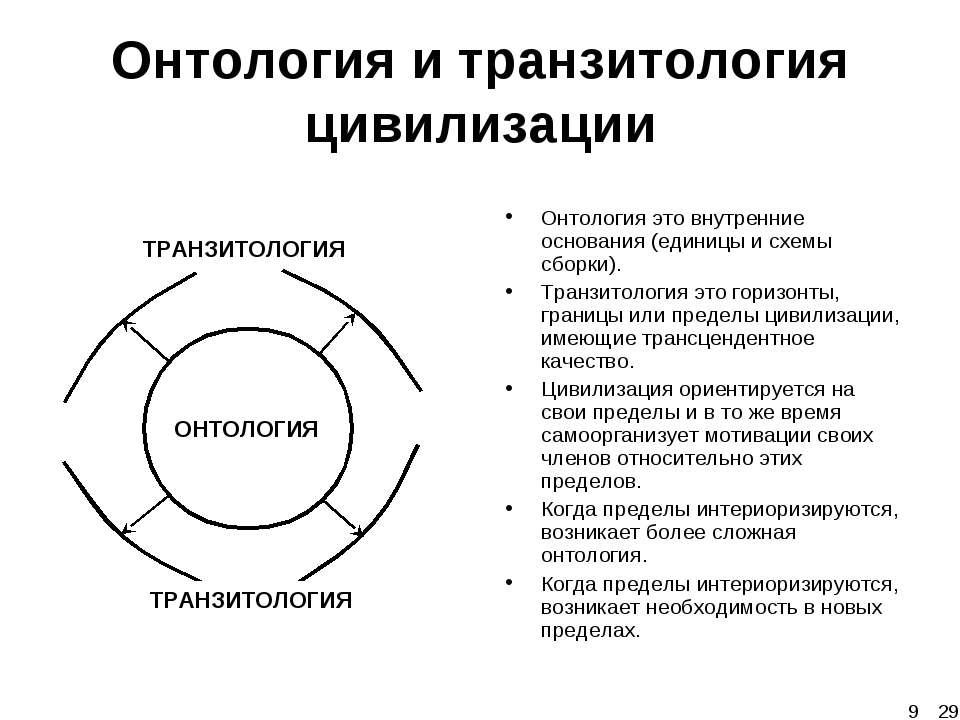 Онтология и транзитология цивилизации ОНТОЛОГИЯ ТРАНЗИТОЛОГИЯ ТРАНЗИТОЛОГИЯ О...