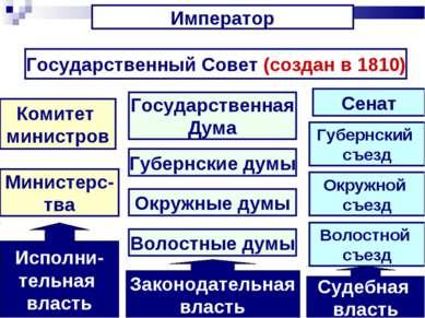 Император Государственный Совет (создан в 1810) Комитет министров Министерс- ...