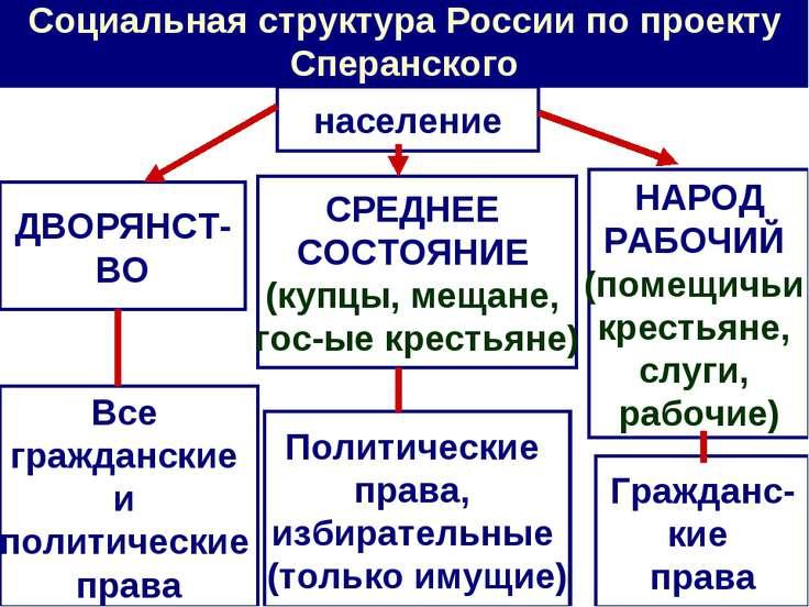 Социальная структура России по проекту Сперанского население ДВОРЯНСТ- ВО СРЕ...