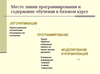 Место линии программирования и содержание обучения в базовом курсе АЛГОРИТМИЗ...