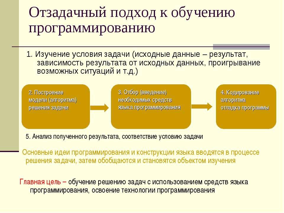Отзадачный подход к обучению программированию 1. Изучение условия задачи (исх...