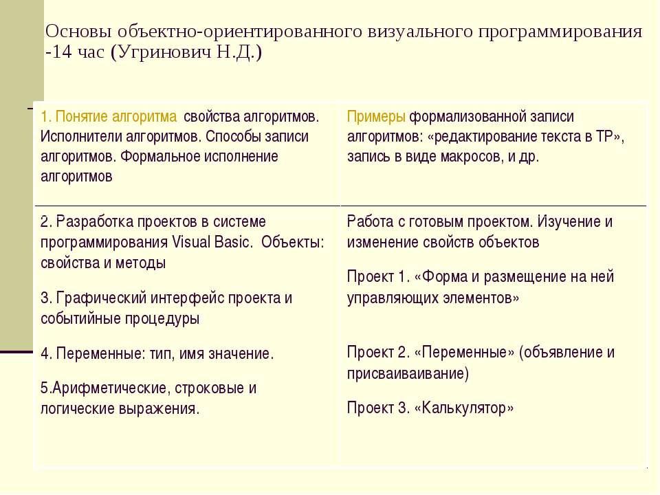 Основы объектно-ориентированного визуального программирования -14 час (Угрино...