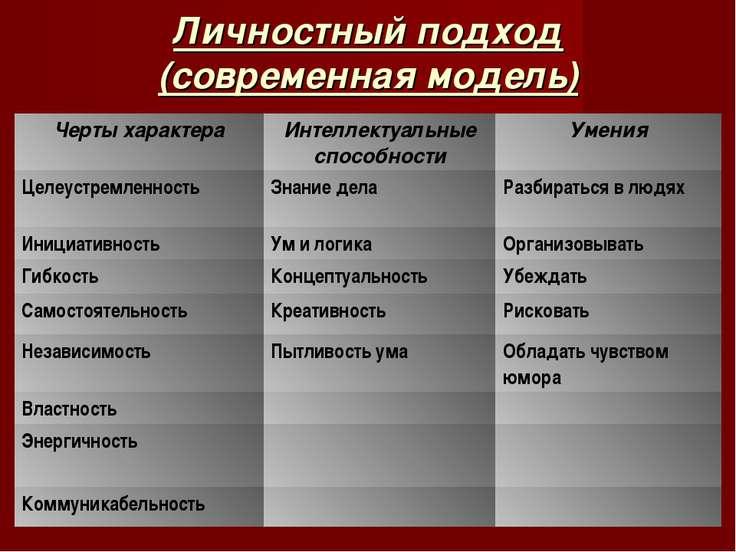 Личностный подход (современная модель) Черты характера Интеллектуальные спосо...