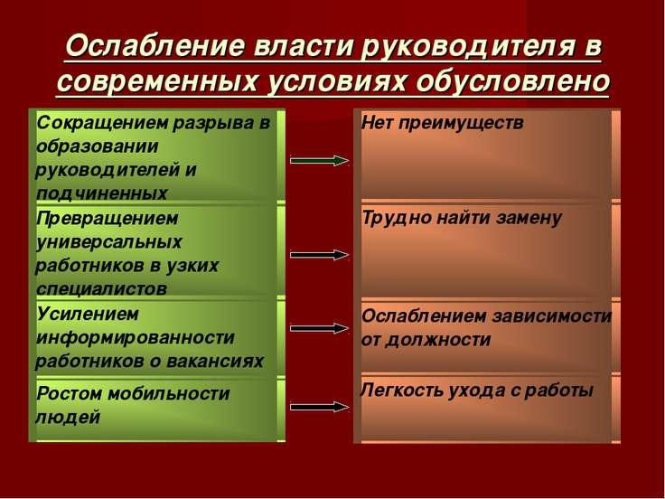 Ослабление власти руководителя в современных условиях обусловлено Нет преимущ...