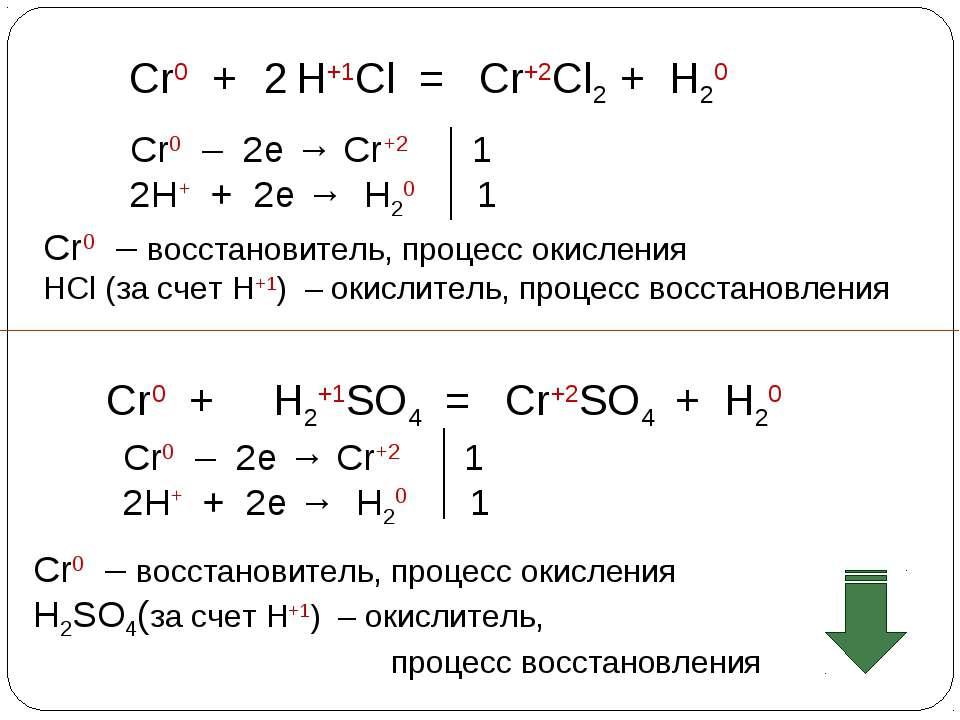 Cr0 + H+1Cl = Cr+2Cl2 + H20 Cr0 – 2e → Cr+2 1 2H+ + 2e → H20 1 2 Cr0 – восста...