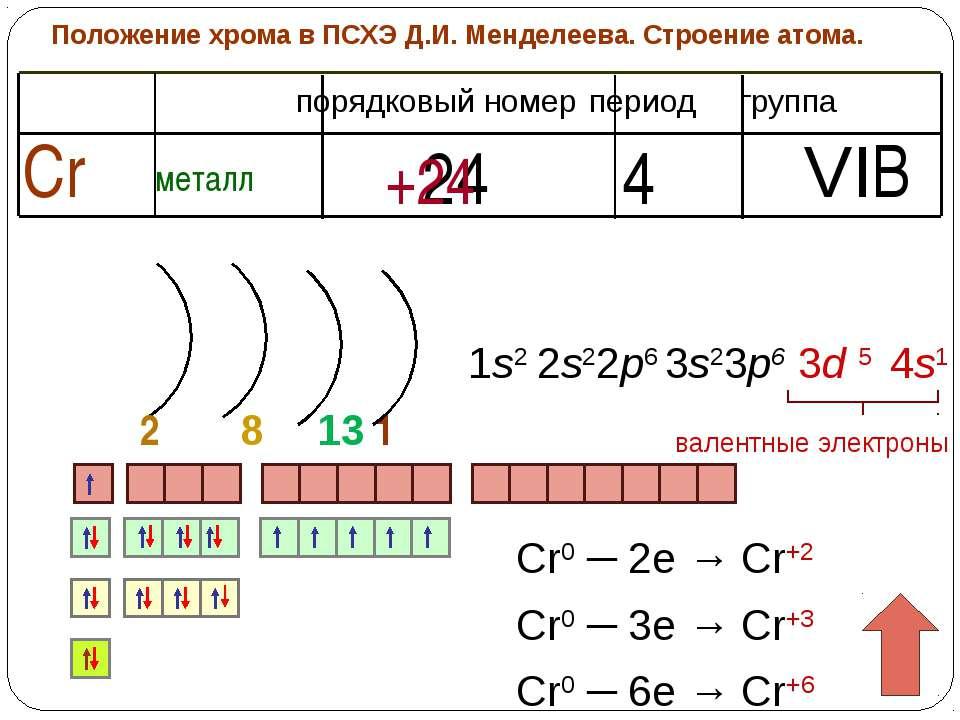 Положение хрома в ПСХЭ Д.И. Менделеева. Строение атома. период группа порядко...