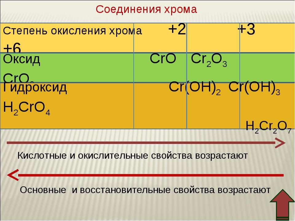 Степень окисления хромa +2 +3 +6 Оксид CrO Cr2O3 CrO3 Гидроксид Cr(OH)2 Cr(OH...