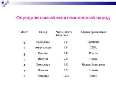 Определи самый многочисленный народ 1 2 3 4 5 6 7 Место Народ Численность (мл...