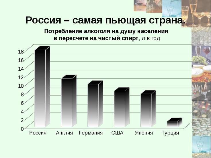 Россия – самая пьющая страна. Потребление алкоголя на душу населения в пересч...