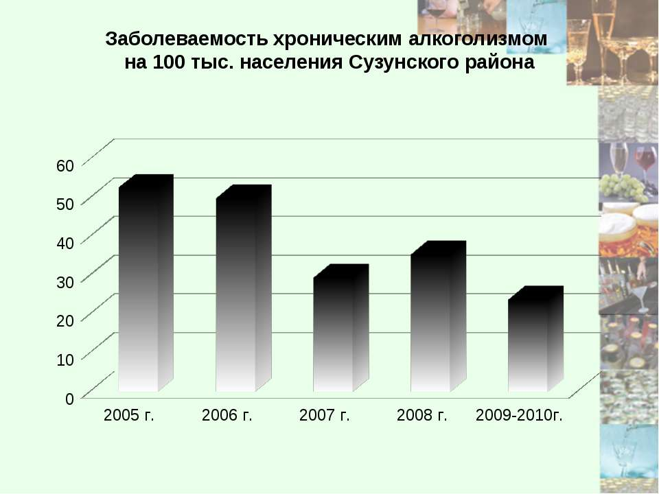Заболеваемость хроническим алкоголизмом на 100 тыс. населения Сузунского района