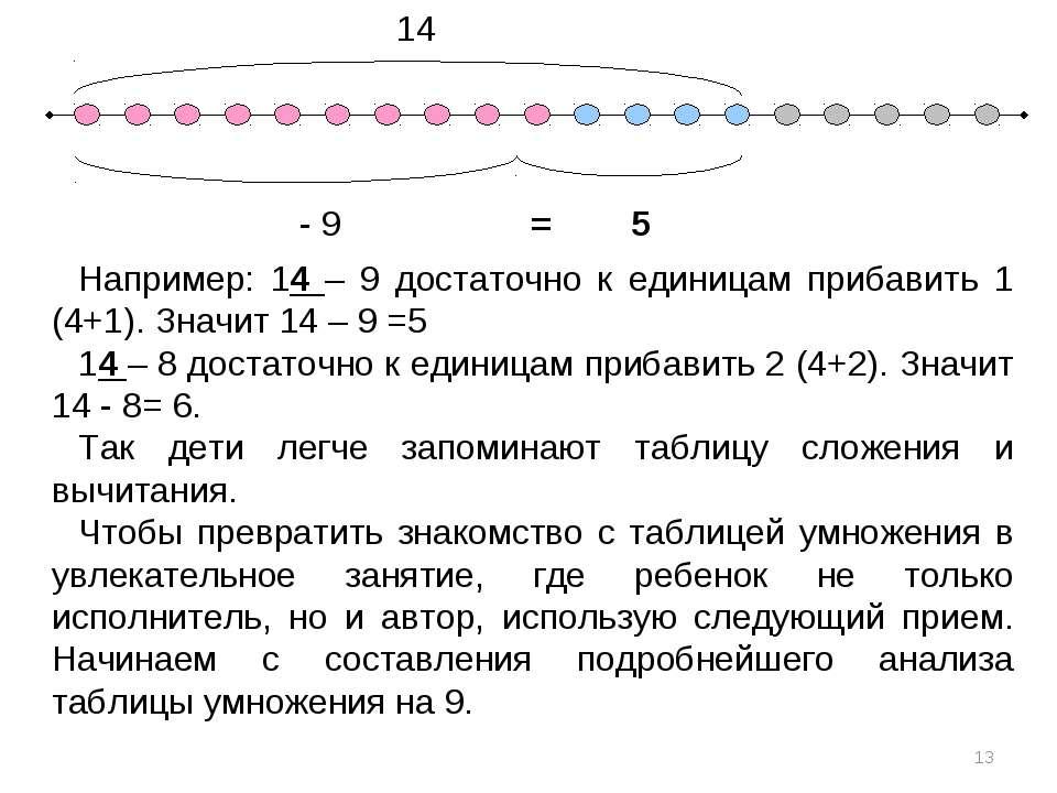 Например: 14 – 9 достаточно к единицам прибавить 1 (4+1). Значит 14 – 9 =5 14...
