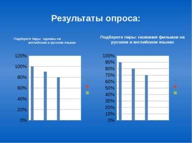 Результаты опроса: Подберите пары: идиомы на английском и русском языках Подб...
