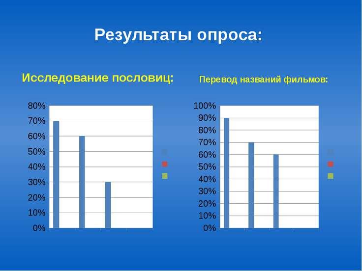 Результаты опроса: Исследование пословиц: Перевод названий фильмов: