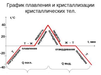 График плавления и кристаллизации кристаллических тел. нагревание -40 -20 20 ...
