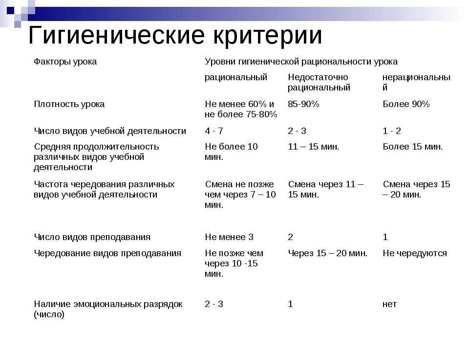 Гигиенические критерии