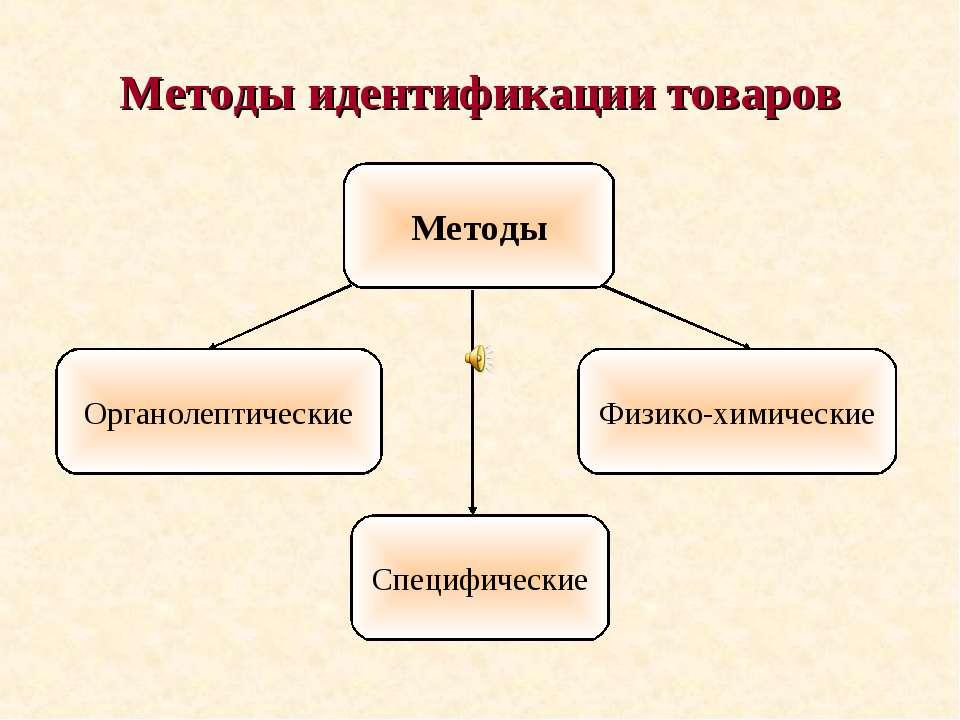 Методы идентификации товаров
