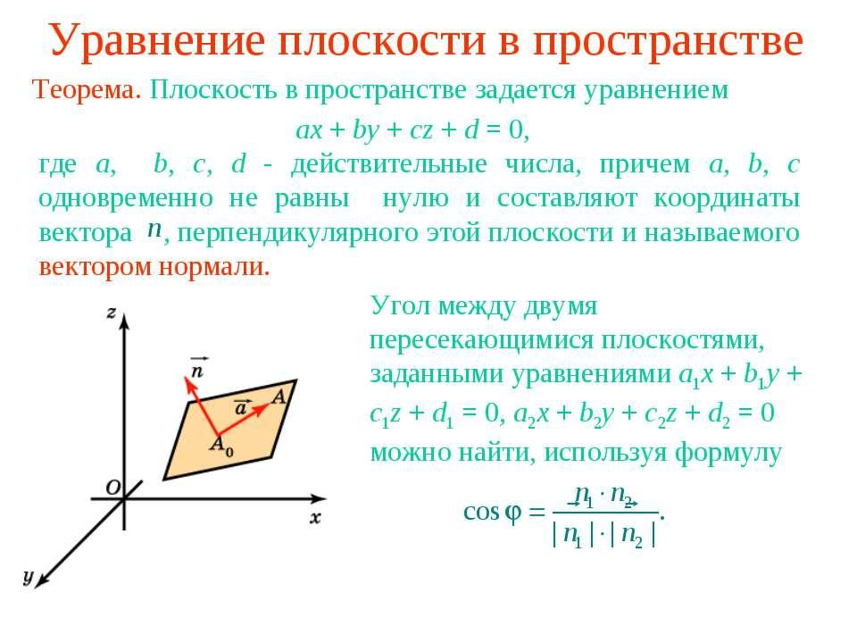 Уравнение плоскости в пространстве Теорема. Плоскость в пространстве задается...