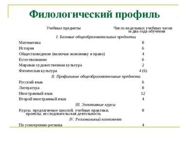 Филологический профиль Учебные предметы Число недельных учебных часов за два ...