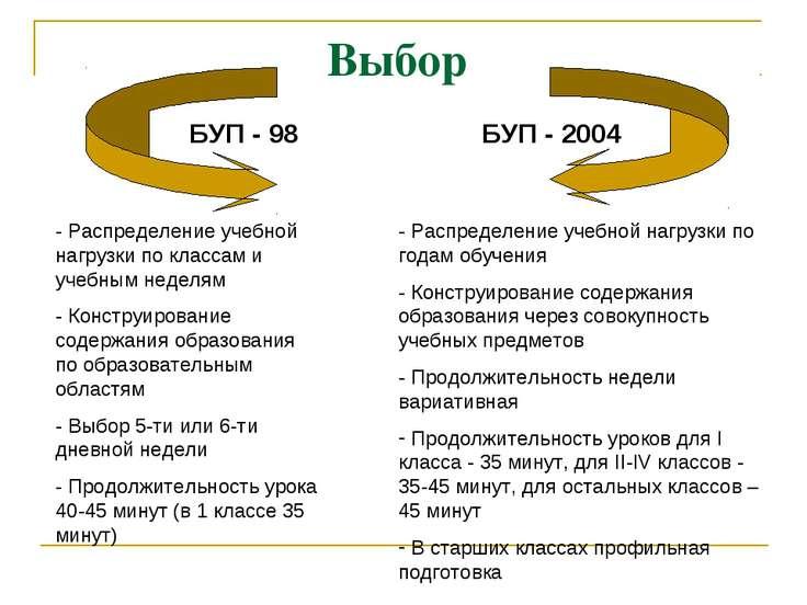 Выбор БУП - 98 БУП - 2004 - Распределение учебной нагрузки по классам и учебн...