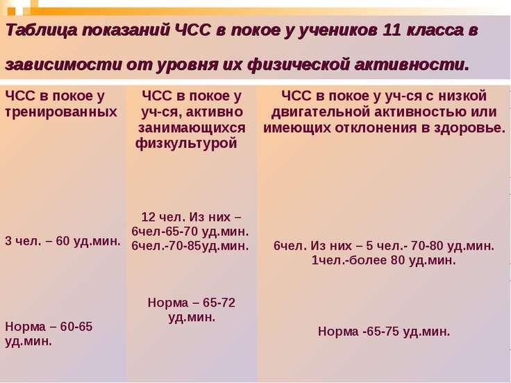 Таблица показаний ЧСС в покое у учеников 11 класса в зависимости от уровня их...