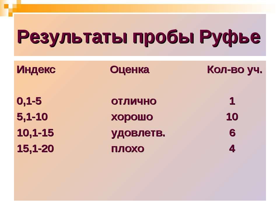 Результаты пробы Руфье Индекс Оценка Кол-во уч. 0,1-5 отлично 1 5,1-10 хорошо...
