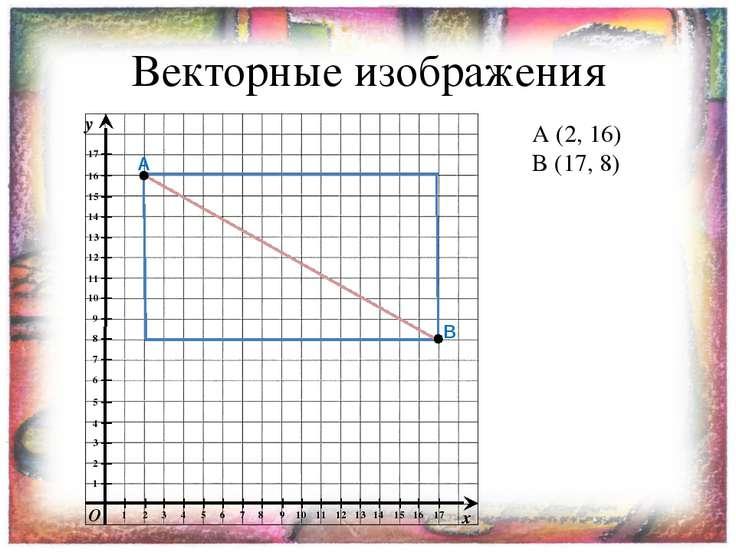Векторные изображения A A (2, 16) B (17, 8) B y x O