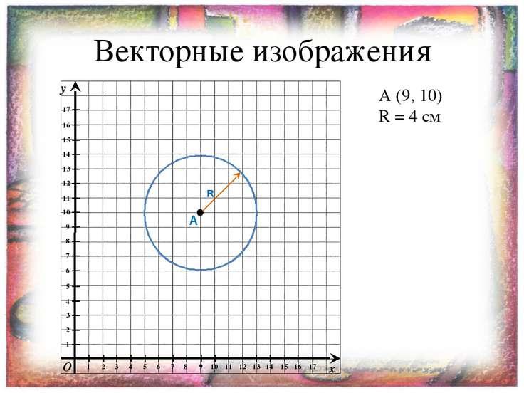 Векторные изображения A (9, 10) R = 4 см A R y x O