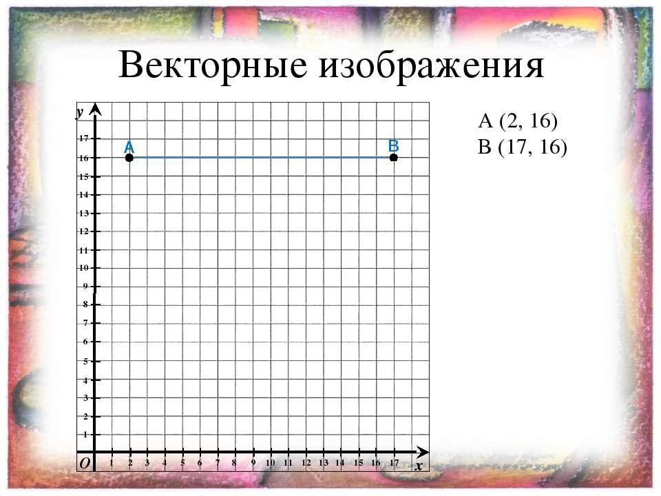 Векторные изображения A A (2, 16) B (17, 16) B y x O