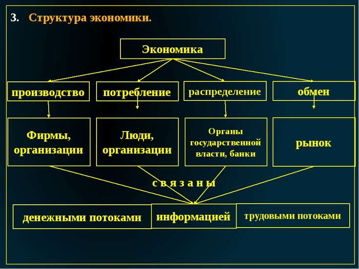 Структура экономики. Экономика производство потребление распределение обмен Ф...