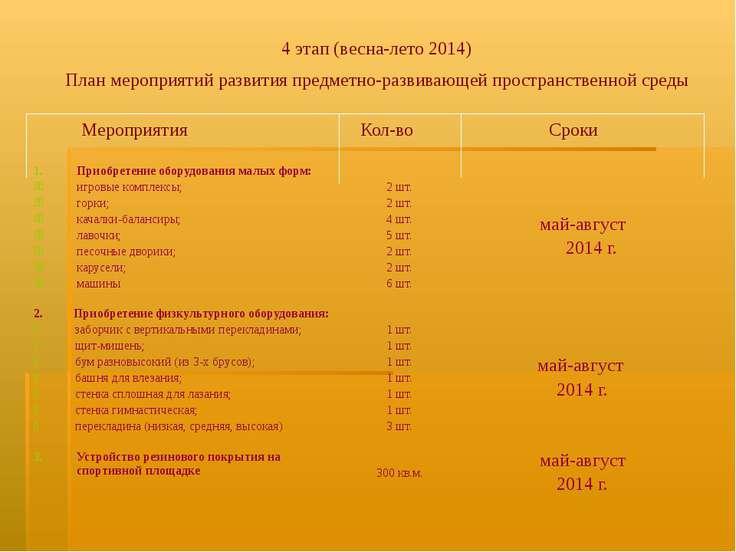 4 этап (весна-лето 2014) План мероприятий развития предметно-развивающей прос...